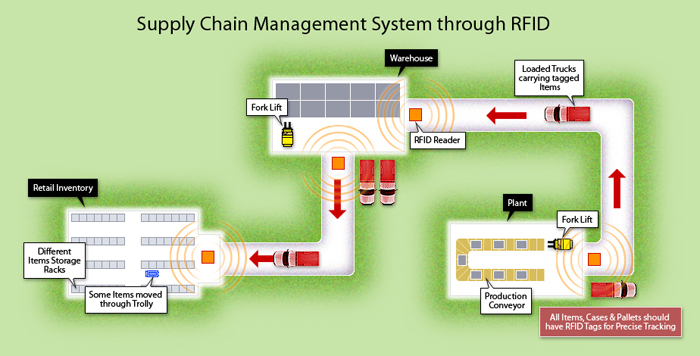 RFID in the supply chain. Image courtesy of www.satcomlimited.com